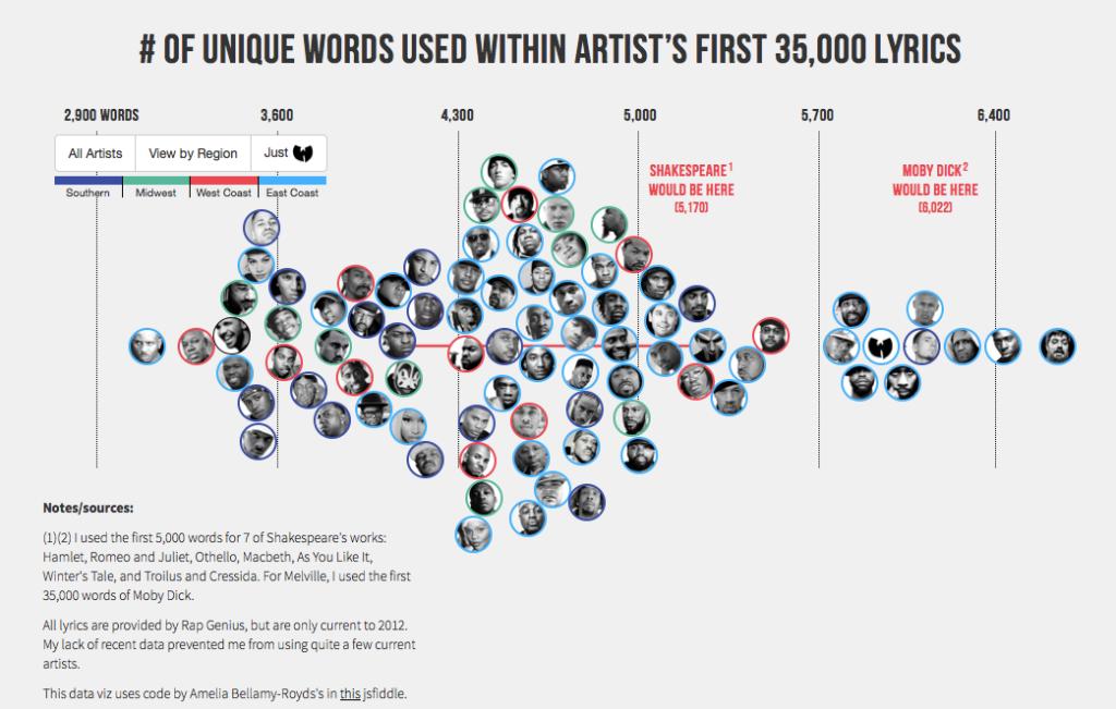 Hip Hop Vocabulary
